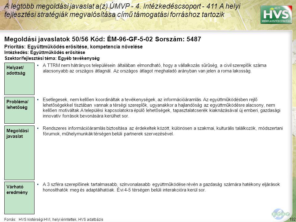 192 Forrás:HVS kistérségi HVI, helyi érintettek, HVS adatbázis Megoldási javaslatok 50/56 Kód: ÉM-96-GF-5-02 Sorszám: 5487 A legtöbb megoldási javasla