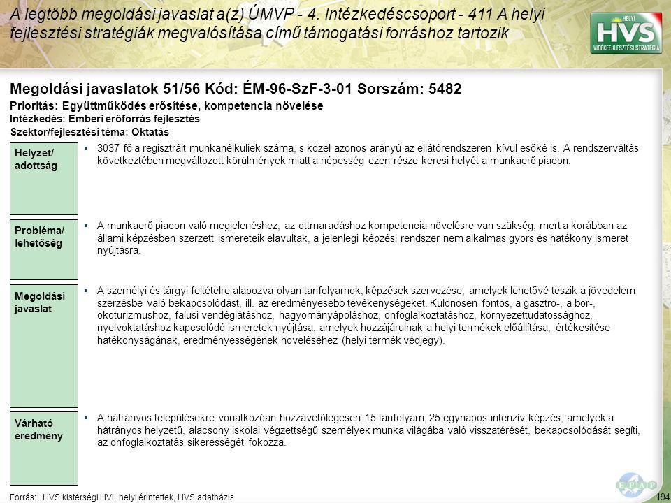 194 Forrás:HVS kistérségi HVI, helyi érintettek, HVS adatbázis Megoldási javaslatok 51/56 Kód: ÉM-96-SzF-3-01 Sorszám: 5482 A legtöbb megoldási javasl