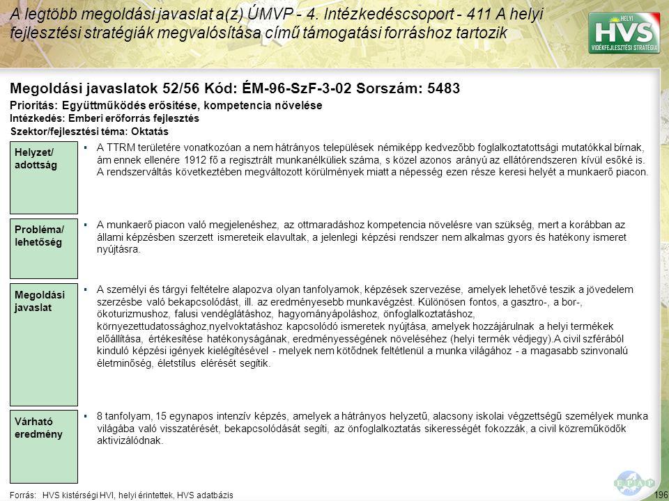 196 Forrás:HVS kistérségi HVI, helyi érintettek, HVS adatbázis Megoldási javaslatok 52/56 Kód: ÉM-96-SzF-3-02 Sorszám: 5483 A legtöbb megoldási javasl