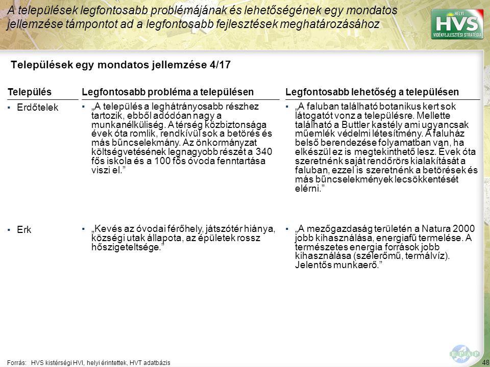 48 Települések egy mondatos jellemzése 4/17 A települések legfontosabb problémájának és lehetőségének egy mondatos jellemzése támpontot ad a legfontos