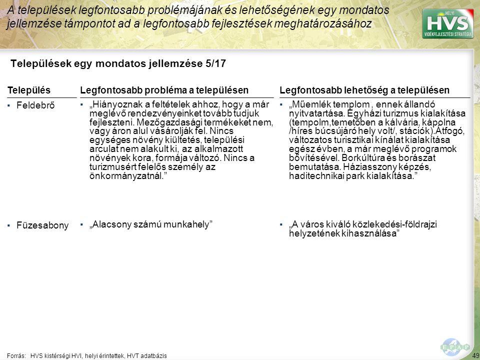 """50 Települések egy mondatos jellemzése 6/17 A települések legfontosabb problémájának és lehetőségének egy mondatos jellemzése támpontot ad a legfontosabb fejlesztések meghatározásához Forrás:HVS kistérségi HVI, helyi érintettek, HVT adatbázis TelepülésLegfontosabb probléma a településen ▪Heves ▪""""Magas munkanélküliségi ráta, az összlakosságon belül az etnikum létszáma jelentős.Ipari park cím van viszont tényleges telepíthető területtel még nem rendelkezünk."""