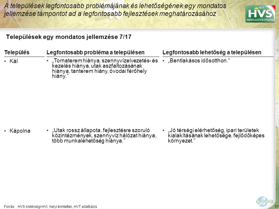 """52 Települések egy mondatos jellemzése 8/17 A települések legfontosabb problémájának és lehetőségének egy mondatos jellemzése támpontot ad a legfontosabb fejlesztések meghatározásához Forrás:HVS kistérségi HVI, helyi érintettek, HVT adatbázis TelepülésLegfontosabb probléma a településen ▪Kisköre ▪""""A munkanélküliség és az ebből következő zárt gondolkodás és közönyösség, reményvesztettség. ▪Kompolt ▪""""Kultúrház hiánya Legfontosabb lehetőség a településen ▪""""A turizmus lehetősége adott, természeti környezet adott, horgászturizmus. ▪""""Szennyvíz hálózat és tisztító mű kiépítése Tarna menti kistérségi szinten."""