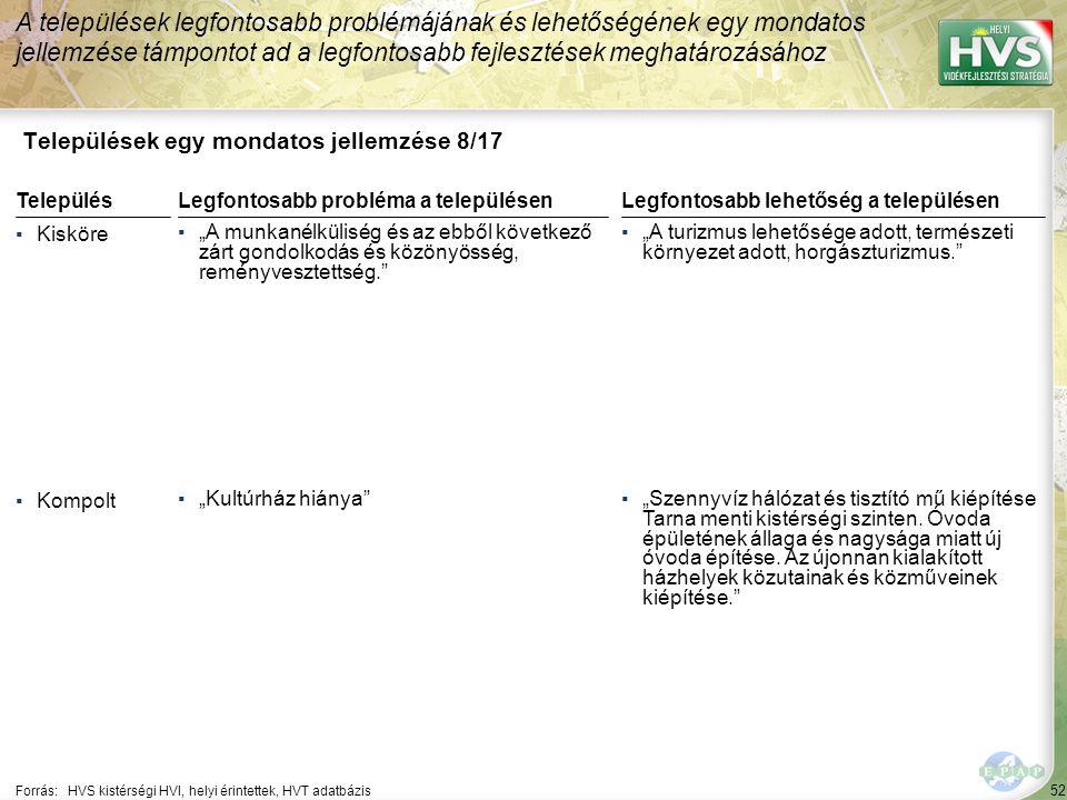 """53 Települések egy mondatos jellemzése 9/17 A települések legfontosabb problémájának és lehetőségének egy mondatos jellemzése támpontot ad a legfontosabb fejlesztések meghatározásához Forrás:HVS kistérségi HVI, helyi érintettek, HVT adatbázis TelepülésLegfontosabb probléma a településen ▪Kömlő ▪""""Munkanélküliség, lakosság alacsony képzettsége, növekvő bűnözés. ▪Mezőszemere ▪""""Infrastruktúra hiányos kiépítettsége, szennyvízhálózat hiány, gazdaság alacsony szintje, utak állapota nem megfelelő, balesetveszélyes. Legfontosabb lehetőség a településen ▪""""Mezőgazdaság - megújuló energiák kiaknázása. ▪""""Növekszik a falusi turizmus iránti igény."""