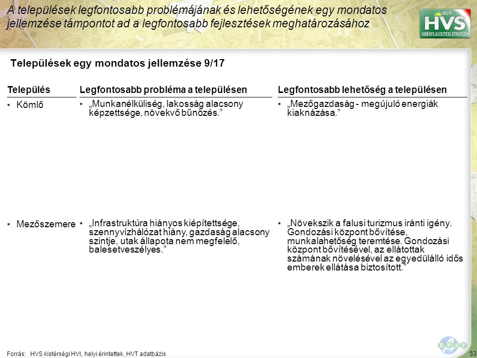 """54 Települések egy mondatos jellemzése 10/17 A települések legfontosabb problémájának és lehetőségének egy mondatos jellemzése támpontot ad a legfontosabb fejlesztések meghatározásához Forrás:HVS kistérségi HVI, helyi érintettek, HVT adatbázis TelepülésLegfontosabb probléma a településen ▪Mezőtárkány ▪""""Sok a szakképzetlen, tartósan munkanélküli, halmozottan hátrányos személy."""