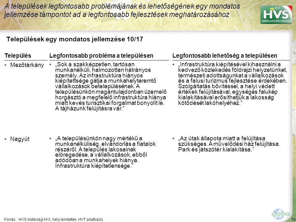 """55 Települések egy mondatos jellemzése 11/17 A települések legfontosabb problémájának és lehetőségének egy mondatos jellemzése támpontot ad a legfontosabb fejlesztések meghatározásához Forrás:HVS kistérségi HVI, helyi érintettek, HVT adatbázis TelepülésLegfontosabb probléma a településen ▪Pély ▪""""A település népesség megtartó képessége gyenge, helyi/közeli munkahelyek hiánya miatt nagy az elvándorlás."""