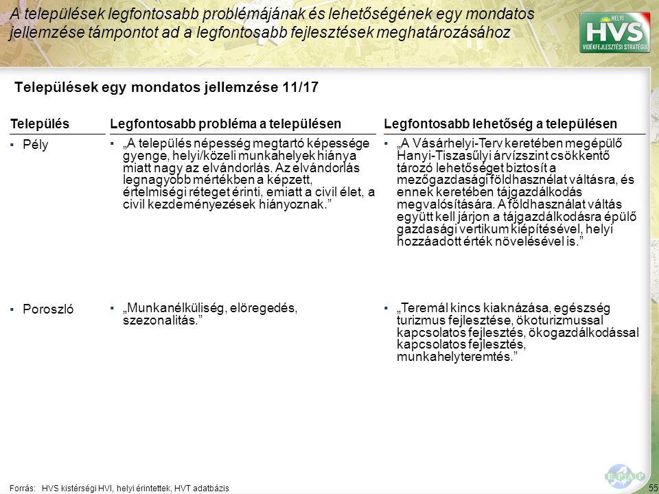 """56 Települések egy mondatos jellemzése 12/17 A települések legfontosabb problémájának és lehetőségének egy mondatos jellemzése támpontot ad a legfontosabb fejlesztések meghatározásához Forrás:HVS kistérségi HVI, helyi érintettek, HVT adatbázis TelepülésLegfontosabb probléma a településen ▪Sarud ▪""""Településünkön nagy mértékű a munkanélküliség jelenleg közel 40%-ra tehető."""