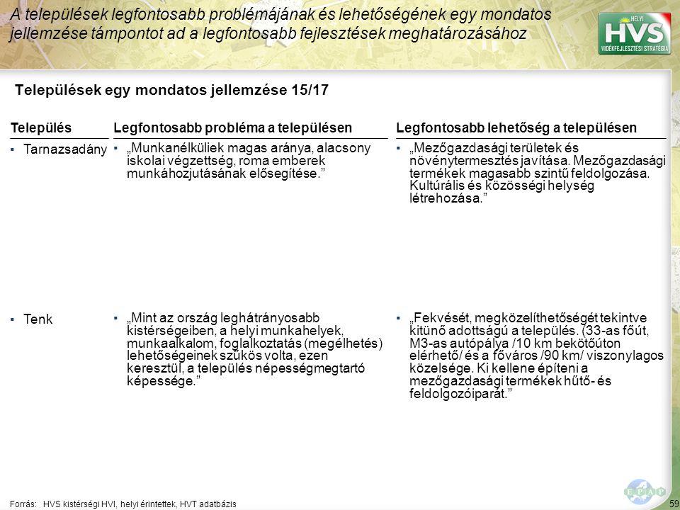 """60 Települések egy mondatos jellemzése 16/17 A települések legfontosabb problémájának és lehetőségének egy mondatos jellemzése támpontot ad a legfontosabb fejlesztések meghatározásához Forrás:HVS kistérségi HVI, helyi érintettek, HVT adatbázis TelepülésLegfontosabb probléma a településen ▪Tiszanána ▪""""Infrastrukturális szempontból a község periférikus részein úthálózat építése és felújításra szorul.Az új útépítés és felújítás 6,9 km hosszban lenne szükségszerű."""