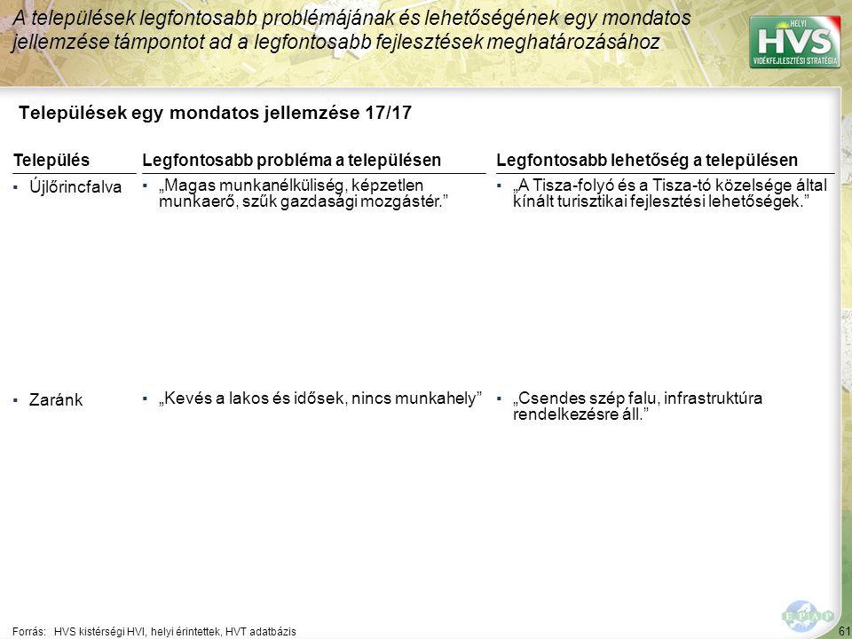61 Települések egy mondatos jellemzése 17/17 A települések legfontosabb problémájának és lehetőségének egy mondatos jellemzése támpontot ad a legfonto