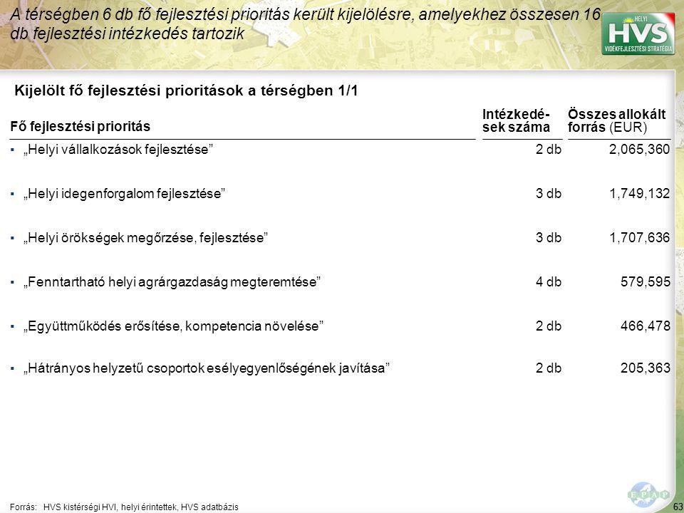 64 ▪Helyi új mikrovállalkozások létrehozásának ösztönzése Forrás:HVS kistérségi HVI, helyi érintettek, HVS adatbázis Az egyes fejlesztési intézkedésekre allokált támogatási források nagysága 1/6 A legtöbb forrás – 965,138 EUR – a(z) Turisztikai attrakciók fejlesztése fejlesztési intézkedésre lett allokálva Fejlesztési intézkedés ▪Helyi mikro- és kisvállalkozások versenyképességének javítása Fő fejlesztési prioritás: Helyi vállalkozások fejlesztése Allokált forrás (EUR) 604,230 1,461,130