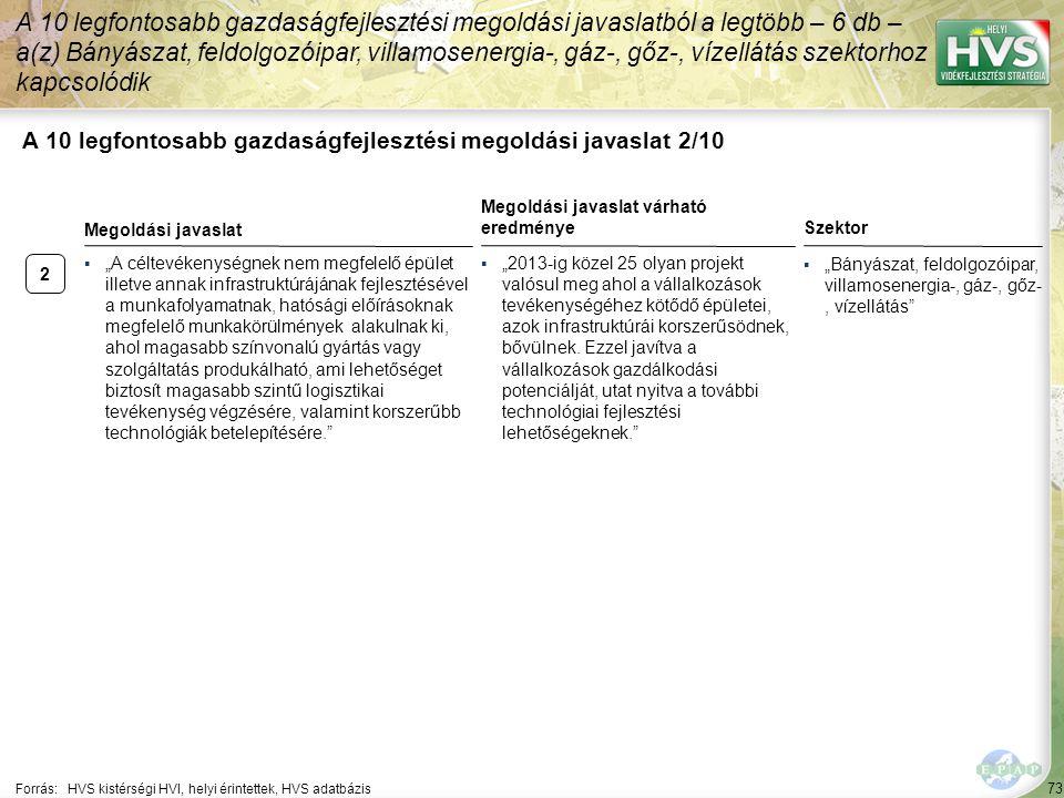 2 73 A 10 legfontosabb gazdaságfejlesztési megoldási javaslat 2/10 A 10 legfontosabb gazdaságfejlesztési megoldási javaslatból a legtöbb – 6 db – a(z)
