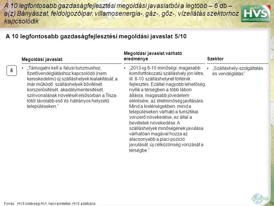 """76 A 10 legfontosabb gazdaságfejlesztési megoldási javaslat 5/10 Forrás:HVS kistérségi HVI, helyi érintettek, HVS adatbázis Szektor ▪""""Szálláshely-szol"""