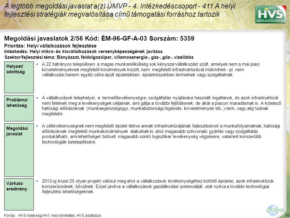 96 Forrás:HVS kistérségi HVI, helyi érintettek, HVS adatbázis Megoldási javaslatok 2/56 Kód: ÉM-96-GF-A-03 Sorszám: 5359 A legtöbb megoldási javaslat