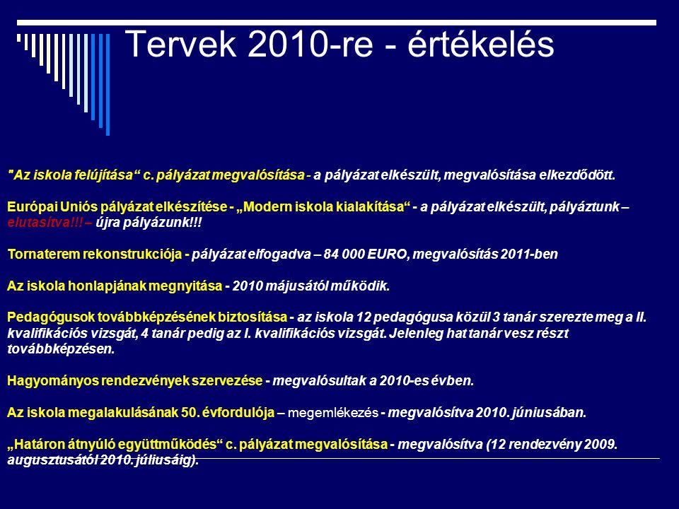 Iskolai klub  Tervek  Kezdés: 6,30  Rendezvények (XIII.