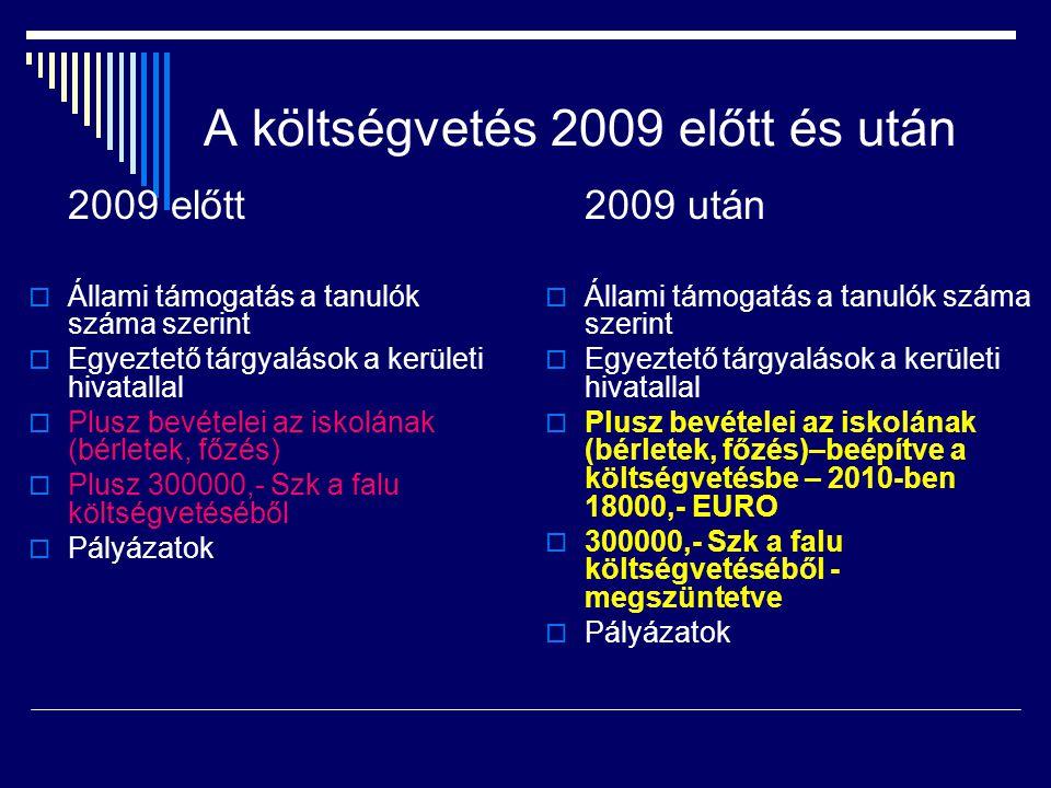 Iskola költségvetése 2007157 173,- EURO+ 23 235,-180 408,- 2008163 911,- EURO+ 20 945,-184 856,- 2009171 503,- EURO+ 23 000,-194 503,- 2010189 532,- EURO+ 12 000,-201 532,- 2011184 197,- EURO 184 197, - 17 335,-  30%-kos fizetésemelés az elmúlt három évben – 240 000,-  Originális támogatás