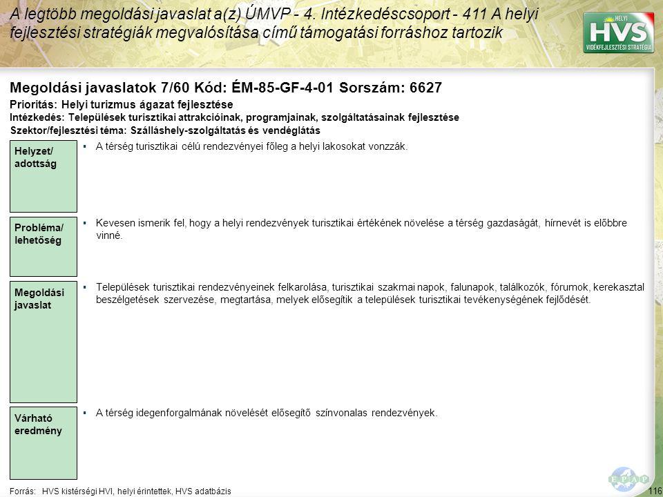 116 Forrás:HVS kistérségi HVI, helyi érintettek, HVS adatbázis Megoldási javaslatok 7/60 Kód: ÉM-85-GF-4-01 Sorszám: 6627 A legtöbb megoldási javaslat a(z) ÚMVP - 4.