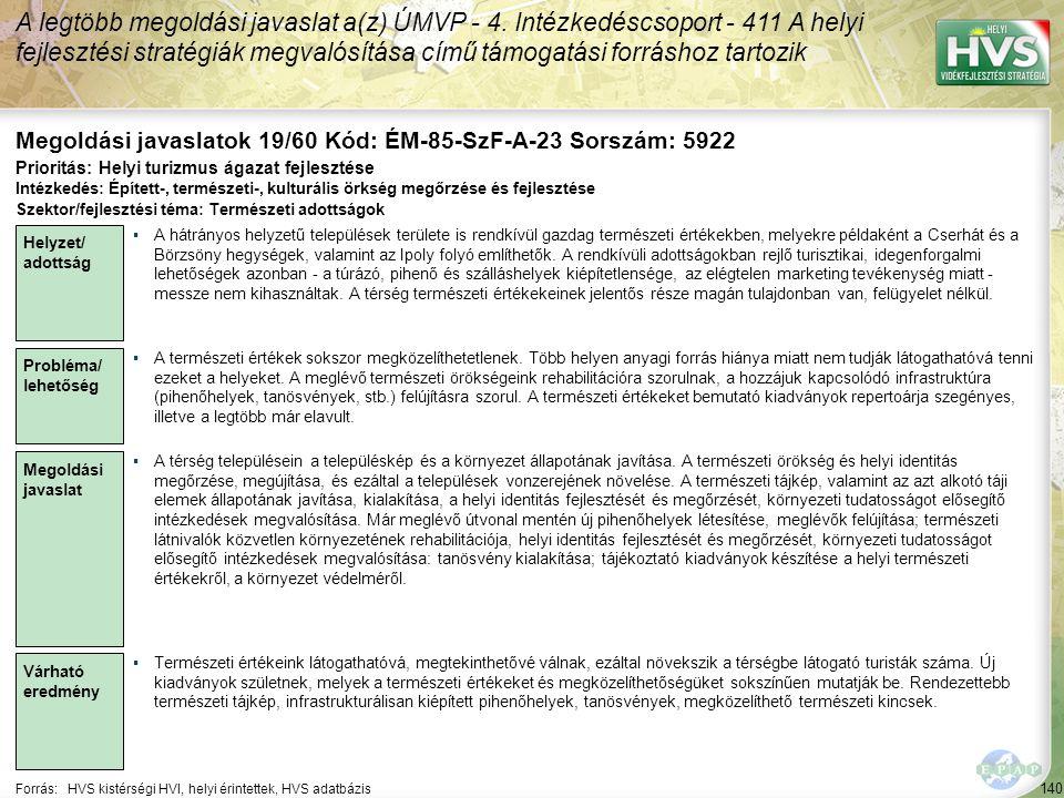 140 Forrás:HVS kistérségi HVI, helyi érintettek, HVS adatbázis Megoldási javaslatok 19/60 Kód: ÉM-85-SzF-A-23 Sorszám: 5922 A legtöbb megoldási javaslat a(z) ÚMVP - 4.