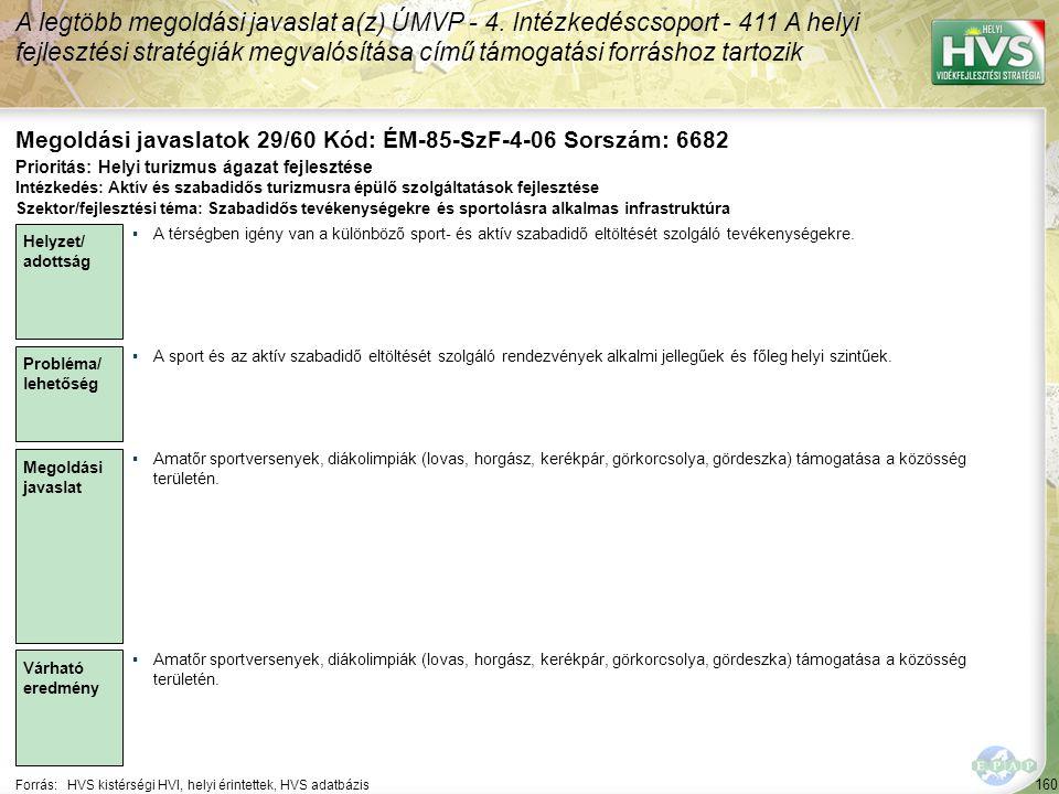 160 Forrás:HVS kistérségi HVI, helyi érintettek, HVS adatbázis Megoldási javaslatok 29/60 Kód: ÉM-85-SzF-4-06 Sorszám: 6682 A legtöbb megoldási javaslat a(z) ÚMVP - 4.
