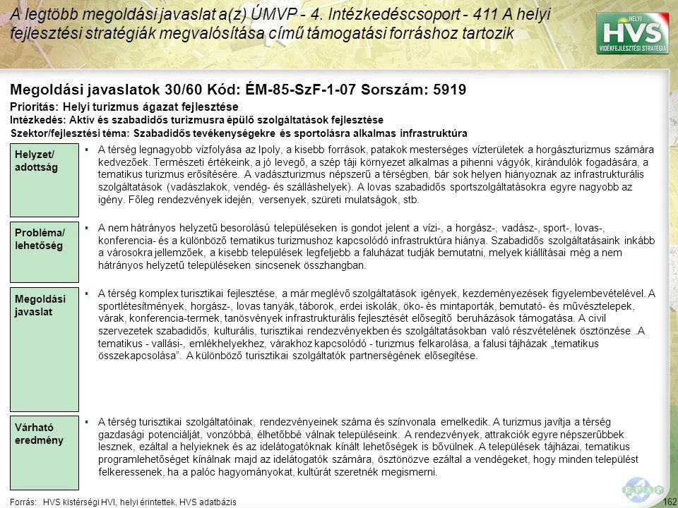 162 Forrás:HVS kistérségi HVI, helyi érintettek, HVS adatbázis Megoldási javaslatok 30/60 Kód: ÉM-85-SzF-1-07 Sorszám: 5919 A legtöbb megoldási javaslat a(z) ÚMVP - 4.