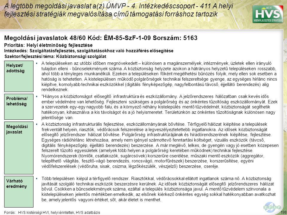 198 Forrás:HVS kistérségi HVI, helyi érintettek, HVS adatbázis Megoldási javaslatok 48/60 Kód: ÉM-85-SzF-1-09 Sorszám: 5163 A legtöbb megoldási javasl