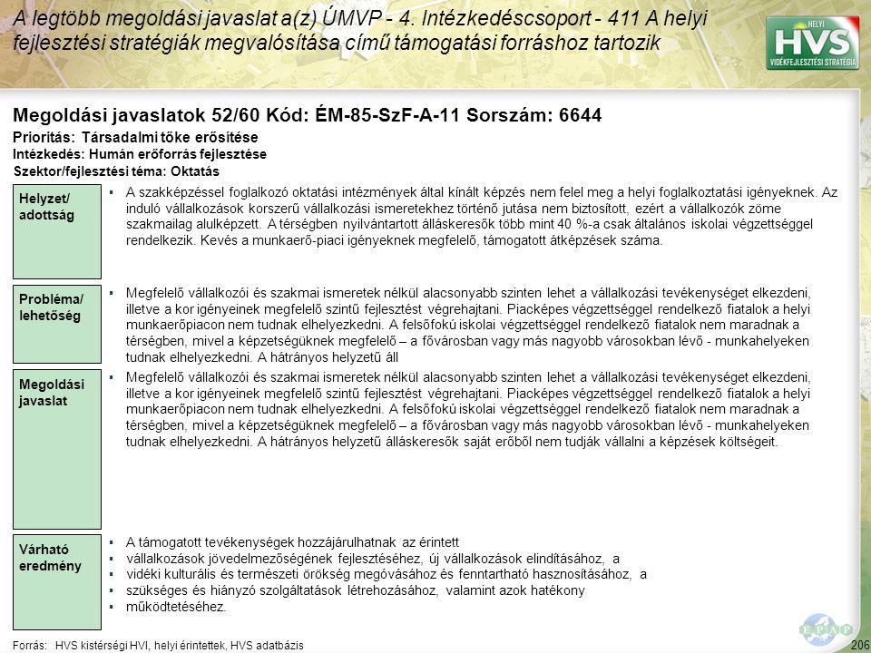 206 Forrás:HVS kistérségi HVI, helyi érintettek, HVS adatbázis Megoldási javaslatok 52/60 Kód: ÉM-85-SzF-A-11 Sorszám: 6644 A legtöbb megoldási javasl