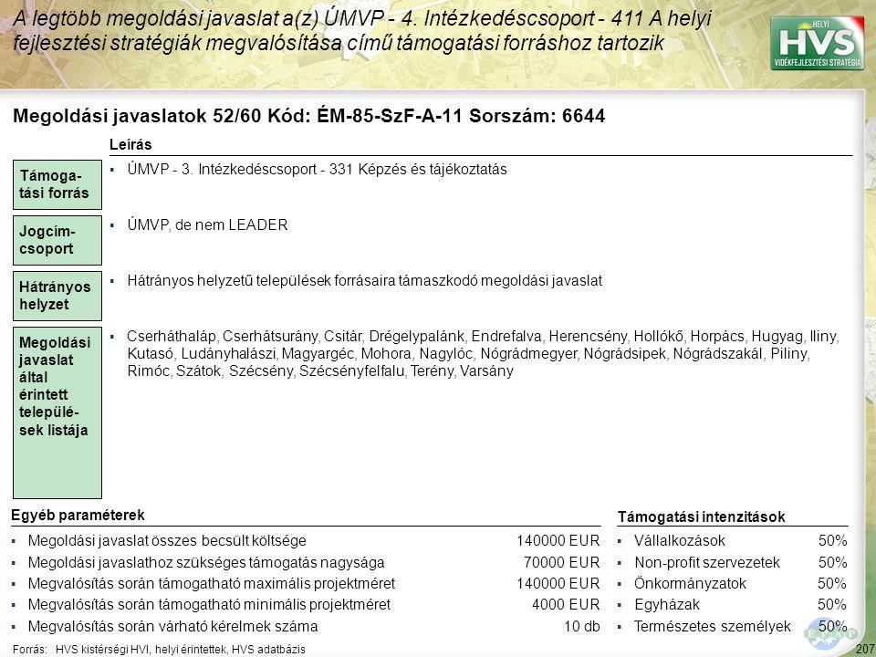 207 Forrás:HVS kistérségi HVI, helyi érintettek, HVS adatbázis A legtöbb megoldási javaslat a(z) ÚMVP - 4. Intézkedéscsoport - 411 A helyi fejlesztési