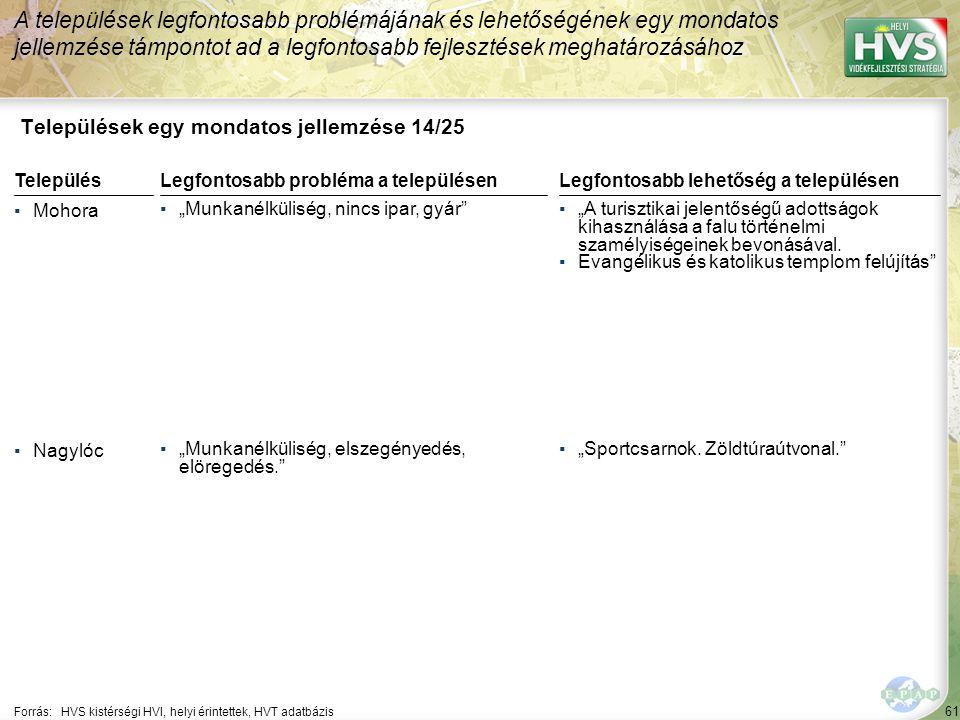 """61 Települések egy mondatos jellemzése 14/25 A települések legfontosabb problémájának és lehetőségének egy mondatos jellemzése támpontot ad a legfontosabb fejlesztések meghatározásához Forrás:HVS kistérségi HVI, helyi érintettek, HVT adatbázis TelepülésLegfontosabb probléma a településen ▪Mohora ▪""""Munkanélküliség, nincs ipar, gyár ▪Nagylóc ▪""""Munkanélküliség, elszegényedés, elöregedés. Legfontosabb lehetőség a településen ▪""""A turisztikai jelentőségű adottságok kihasználása a falu történelmi szamélyiségeinek bevonásával."""