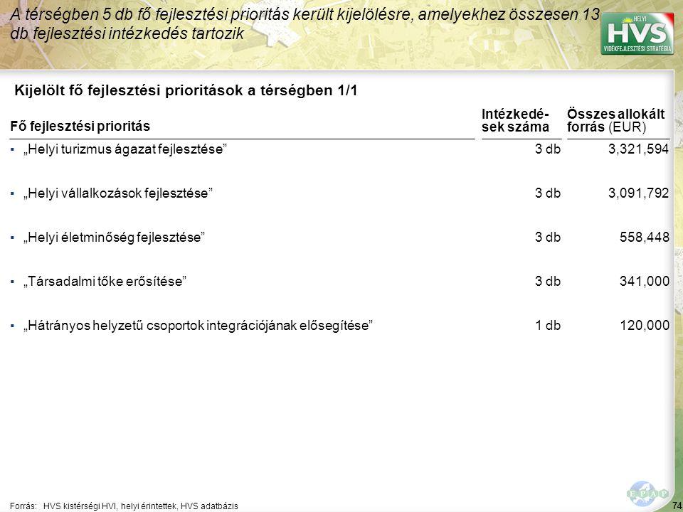"""74 Kijelölt fő fejlesztési prioritások a térségben 1/1 A térségben 5 db fő fejlesztési prioritás került kijelölésre, amelyekhez összesen 13 db fejlesztési intézkedés tartozik Forrás:HVS kistérségi HVI, helyi érintettek, HVS adatbázis ▪""""Helyi turizmus ágazat fejlesztése ▪""""Helyi vállalkozások fejlesztése ▪""""Helyi életminőség fejlesztése ▪""""Társadalmi tőke erősítése ▪""""Hátrányos helyzetű csoportok integrációjának elősegítése Fő fejlesztési prioritás 74 3 db 1 db 3,321,594 3,091,792 558,448 341,000 120,000 Összes allokált forrás (EUR) Intézkedé- sek száma"""