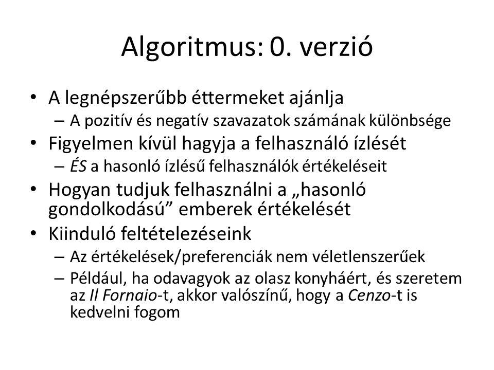 Algoritmus: 0.