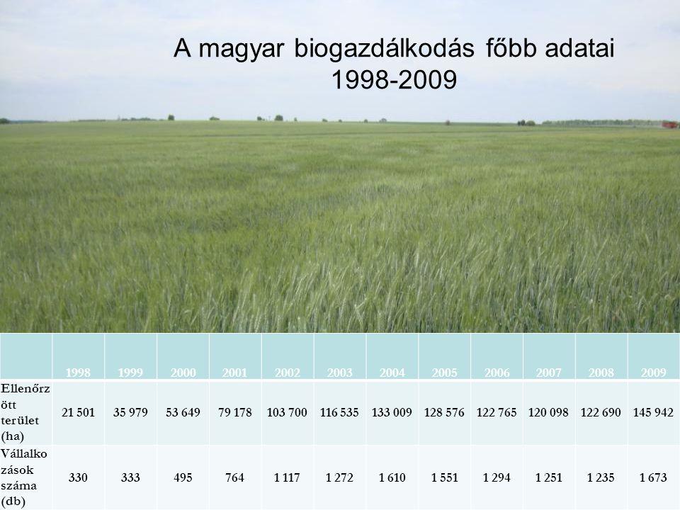 A magyar biogazdálkodás főbb adatai 1998-2009 199819992000200120022003200420052006200720082009 Ellenőrz ött terület (ha) 21 50135 97953 64979 178103 7