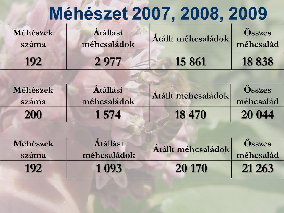 Méhészet 2007, 2008, 2009 Méhészek száma Átállási méhcsaládok Átállt méhcsaládok Összes méhcsalád 192 2 977 15 861 18 838 Méhészek száma Átállási méhc