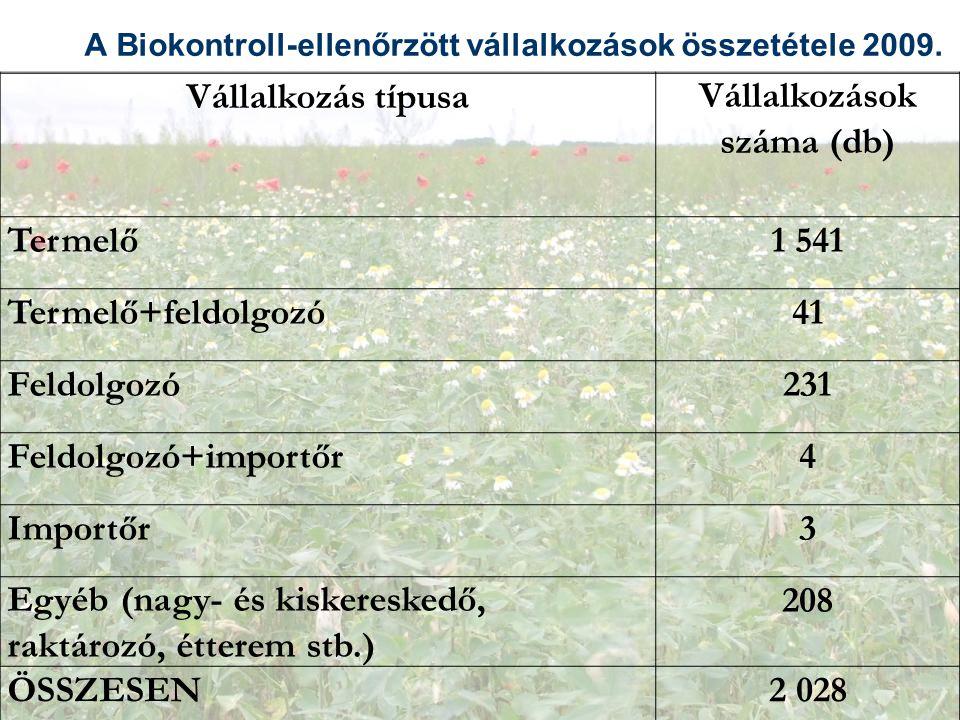 A Biokontroll-ellenőrzött vállalkozások összetétele 2009. Vállalkozás típusaVállalkozások száma (db) Termelő1 541 Termelő+feldolgozó41 Feldolgozó231 F