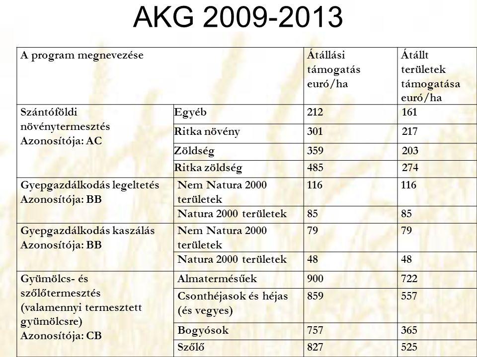 AKG 2009-2013 A program megnevezéseÁtállási támogatás euró/ha Átállt területek támogatása euró/ha Szántóföldi növénytermesztés Azonosítója: AC Egyéb21