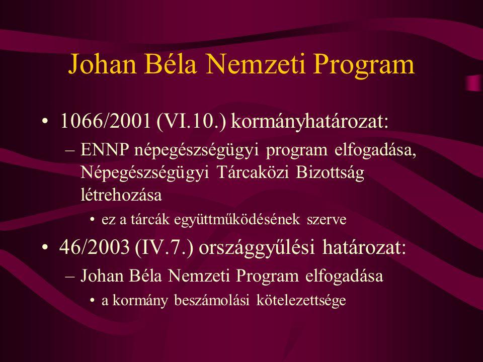 Johan Béla Nemzeti Program •1066/2001 (VI.10.) kormányhatározat: –ENNP népegészségügyi program elfogadása, Népegészségügyi Tárcaközi Bizottság létrehozása •ez a tárcák együttműködésének szerve •46/2003 (IV.7.) országgyűlési határozat: –Johan Béla Nemzeti Program elfogadása •a kormány beszámolási kötelezettsége