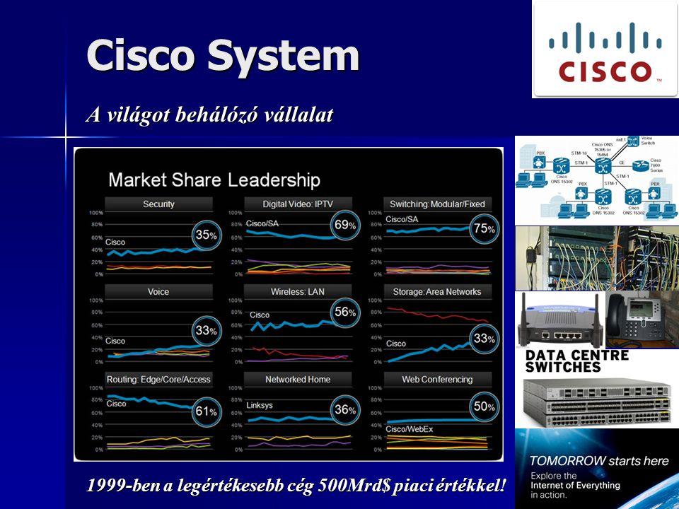 Cisco System A világot behálózó vállalat 1999-ben a legértékesebb cég 500Mrd$ piaci értékkel!
