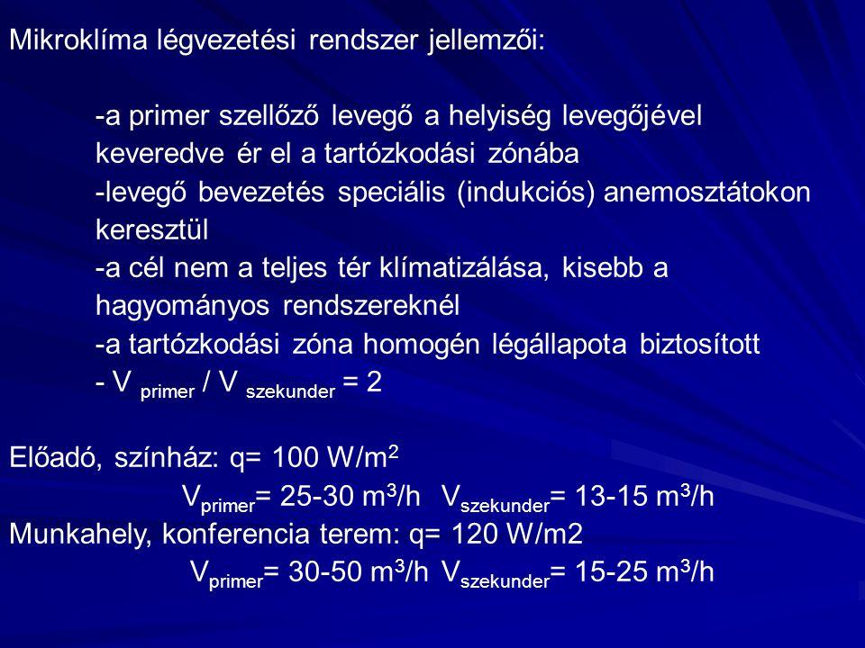 Mikroklíma légvezetési rendszer jellemzői: -a primer szellőző levegő a helyiség levegőjével keveredve ér el a tartózkodási zónába -levegő bevezetés speciális (indukciós) anemosztátokon keresztül -a cél nem a teljes tér klímatizálása, kisebb a hagyományos rendszereknél -a tartózkodási zóna homogén légállapota biztosított - V primer / V szekunder = 2 Előadó, színház: q= 100 W/m 2 V primer = 25-30 m 3 /hV szekunder = 13-15 m 3 /h Munkahely, konferencia terem: q= 120 W/m2 V primer = 30-50 m 3 /hV szekunder = 15-25 m 3 /h