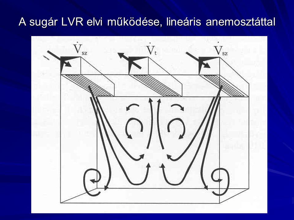 A sugár LVR elvi működése, lineáris anemosztáttal