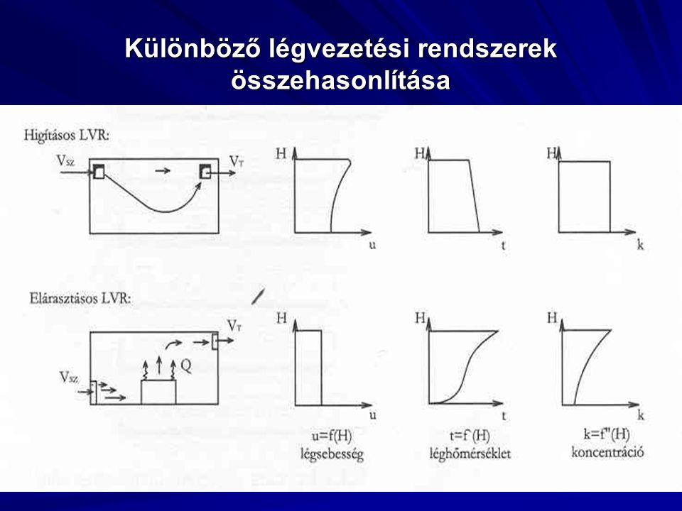 Érintőleges LVR jellemzői: -primer áramlás a falsíkon és más légsugarak mentén jön létre -szekunder áramlás a helyiség közepén jelentkezik -rövidre-zárásra való érzékenysége nagy -szellőző levegő belépése induktív, tartózkodási zónában sebesség lecsökken -kis belmagasságú helyiségekben alkalmazzuk(H<3 m) -helyiség maximális terhelése: q < 60 W/m 2 H=3 m n <7 1/h