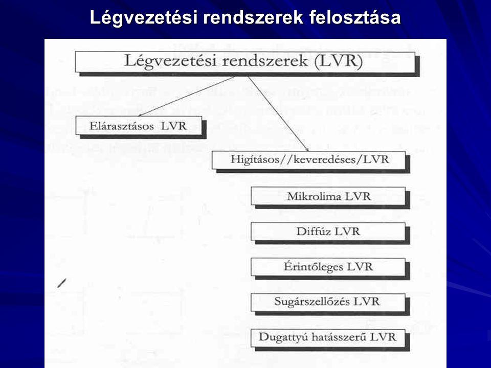 Hígításos és elárasztásos LVR összehasonlítása