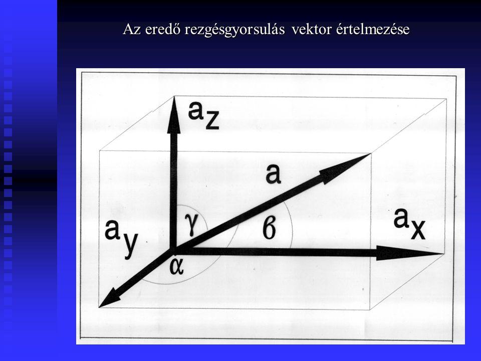 Az eredő rezgésgyorsulás vektor értelmezése