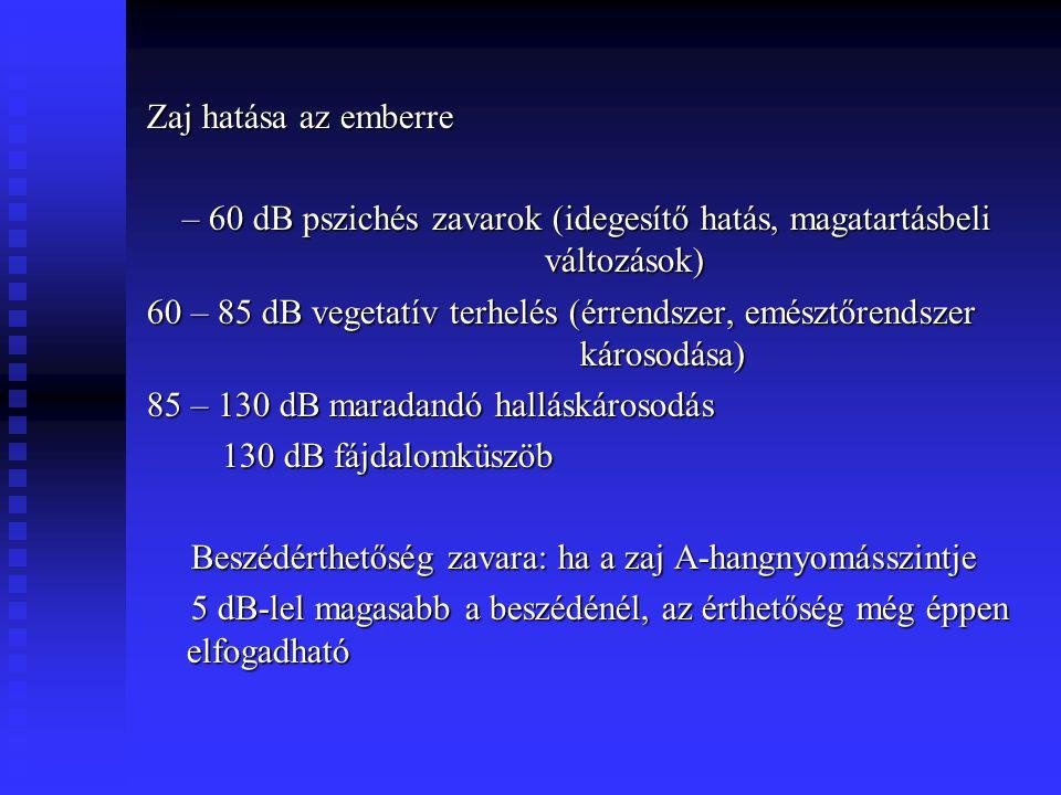 Zaj hatása az emberre – 60 dB pszichés zavarok (idegesítő hatás, magatartásbeli változások) – 60 dB pszichés zavarok (idegesítő hatás, magatartásbeli
