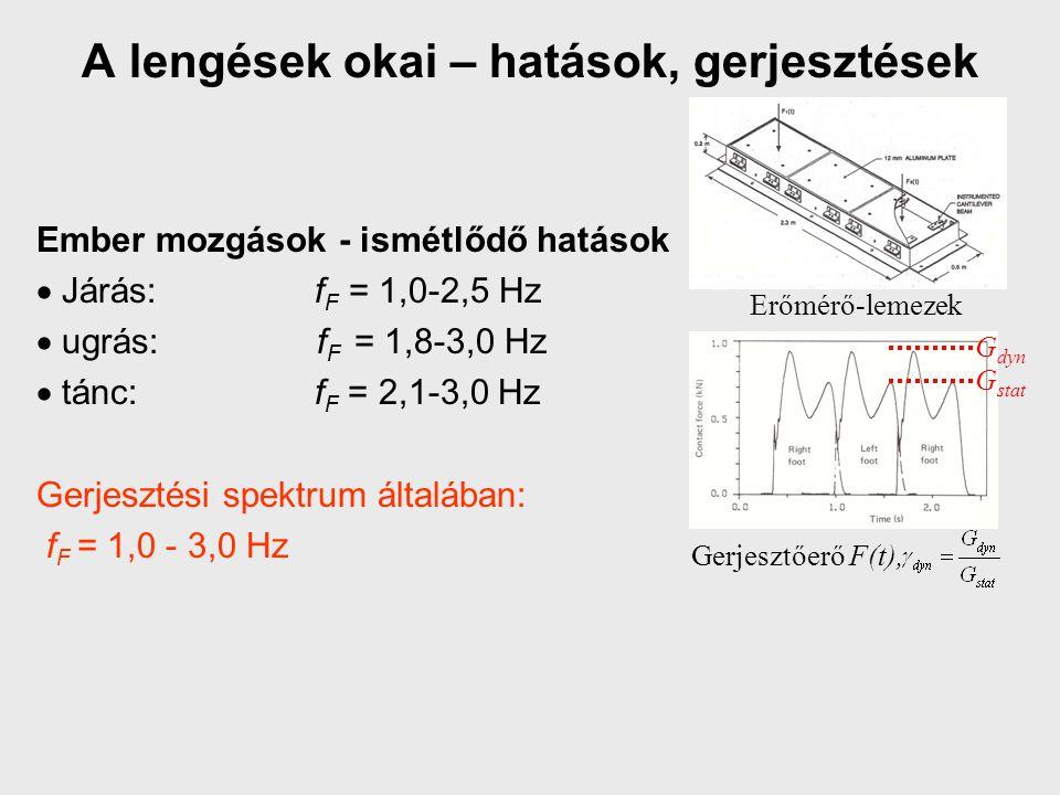 A lengések okai – hatások, gerjesztések Ember mozgások - ismétlődő hatások  Járás: f F = 1,0-2,5 Hz  ugrás: f F = 1,8-3,0 Hz  tánc: f F = 2,1-3,0 H