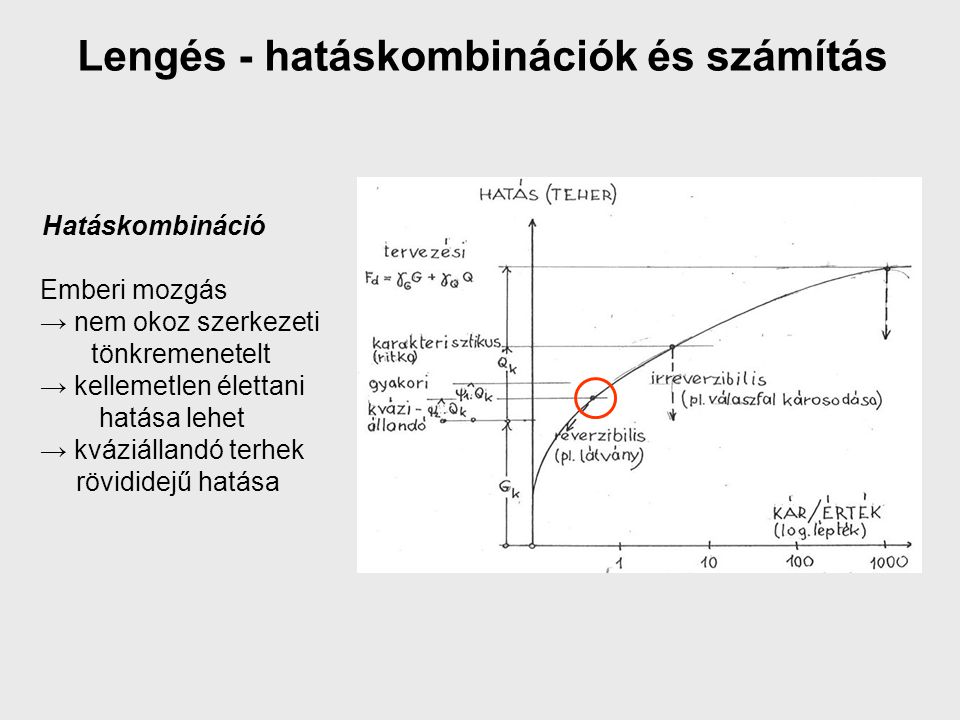 Lengés - hatáskombinációk és számítás Emberi mozgás → nem okoz szerkezeti tönkremenetelt → kellemetlen élettani hatása lehet → kváziállandó terhek röv