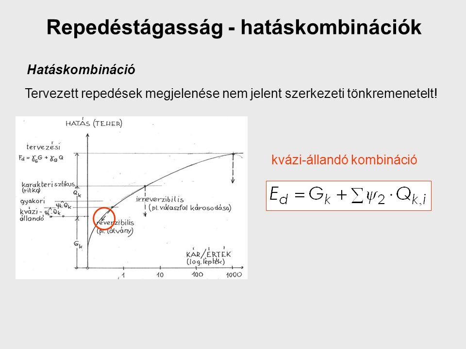 Repedéstágasság - hatáskombinációk Tervezett repedések megjelenése nem jelent szerkezeti tönkremenetelt! kvázi-állandó kombináció Hatáskombináció