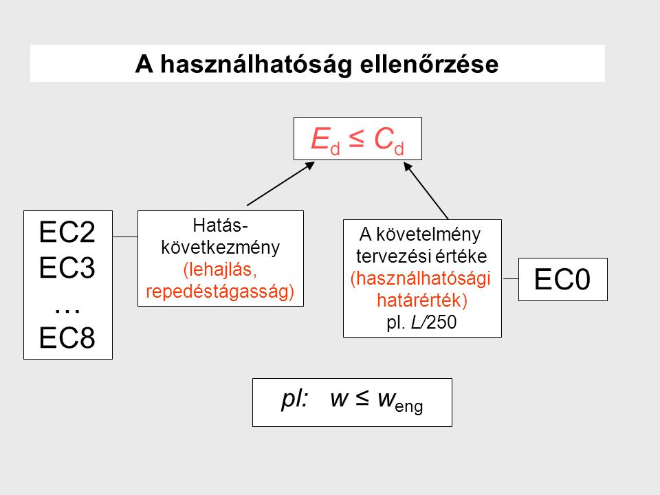 E d ≤ C d Hatás- következmény (lehajlás, repedéstágasság) A követelmény tervezési értéke (használhatósági határérték) pl. L/250 EC0 EC2 EC3 … EC8 A ha