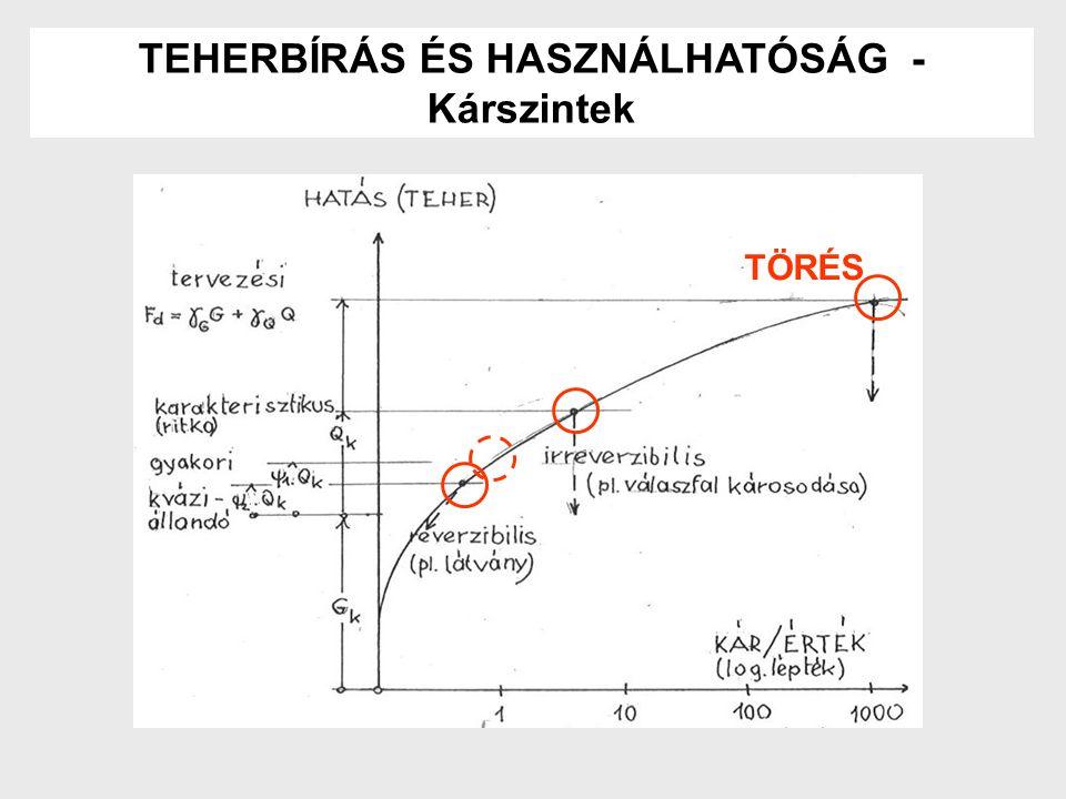 """A használhatóság sajátosságai - A kár fokozatosan növekszik - Eltérő érzékenység a megítélésben - Az építtető és a tervező megállapodása szükséges a követelményekről - Reverzibilis – irreverzibilis határállapotok - A használat folyamata, terhelési történet szerepe - Kinematikai hatások: zsugorodás, hőmérsékletváltozás - Kisebb károk gyakrabban: kisebb """"biztonság - A terhek és anyagjellemzők biztonsági tényezője 1,0 - Nagyobb variancia, mint teherbírásnál."""