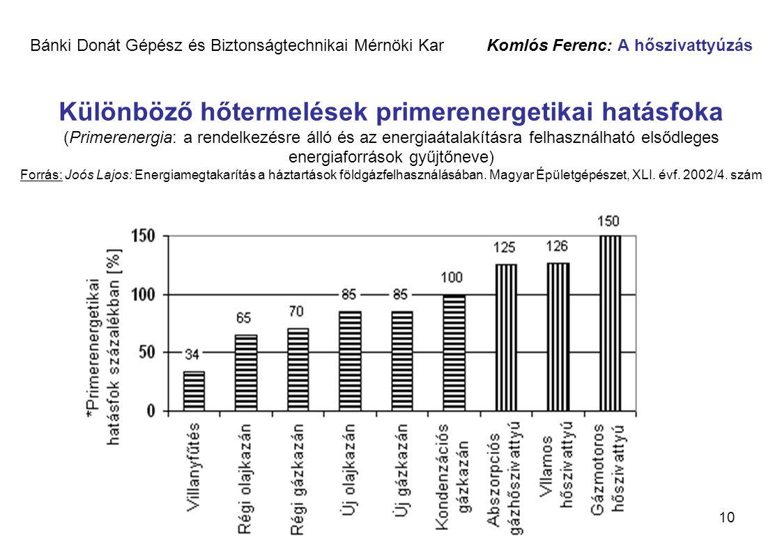 10 Bánki Donát Gépész és Biztonságtechnikai Mérnöki Kar Komlós Ferenc: A hőszivattyúzás Különböző hőtermelések primerenergetikai hatásfoka (Primerener