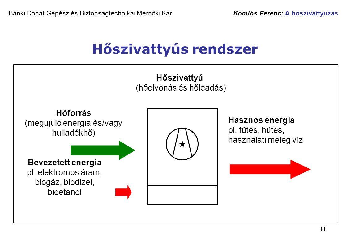 11 Bánki Donát Gépész és Biztonságtechnikai Mérnöki Kar Komlós Ferenc: A hőszivattyúzás Hőszivattyús rendszer Hőforrás (megújuló energia és/vagy hulla