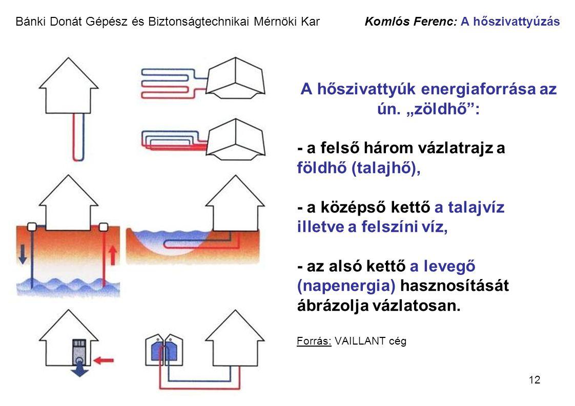 """12 Bánki Donát Gépész és Biztonságtechnikai Mérnöki Kar Komlós Ferenc: A hőszivattyúzás A hőszivattyúk energiaforrása az ún. """"zöldhő"""": - a felső három"""