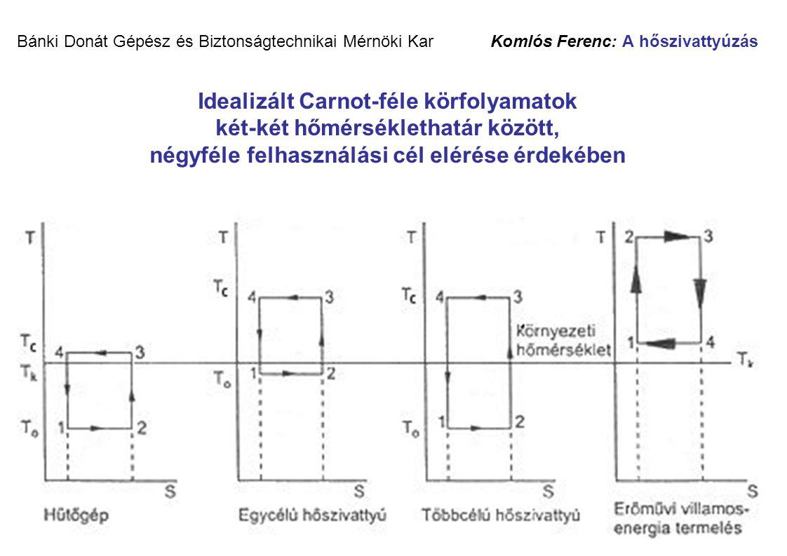 14 Bánki Donát Gépész és Biztonságtechnikai Mérnöki Kar Komlós Ferenc: A hőszivattyúzás Idealizált Carnot-féle körfolyamatok két-két hőmérséklethatár