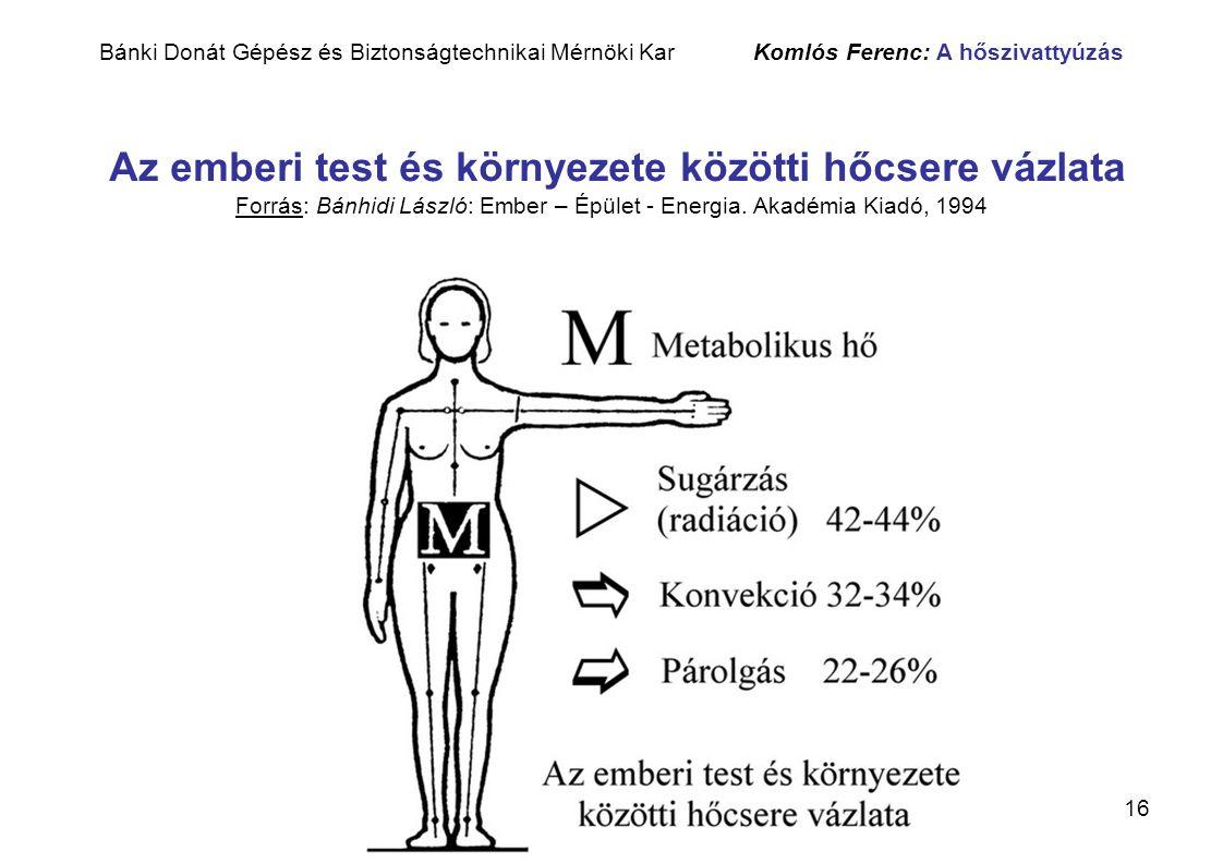 16 Bánki Donát Gépész és Biztonságtechnikai Mérnöki Kar Komlós Ferenc: A hőszivattyúzás Az emberi test és környezete közötti hőcsere vázlata Forrás: B